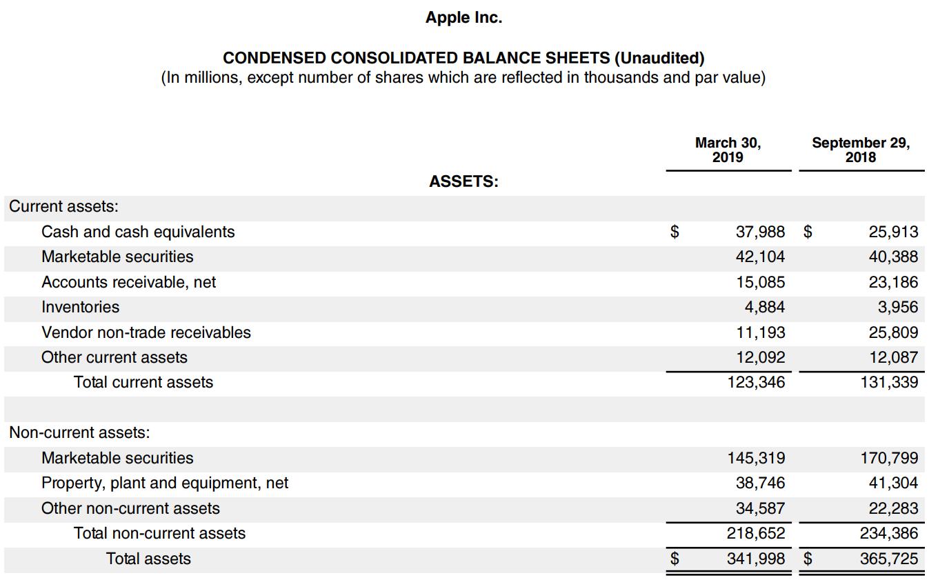 Apple condensed balance sheet